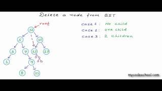 Delete a node fŗom Binary Search Tree