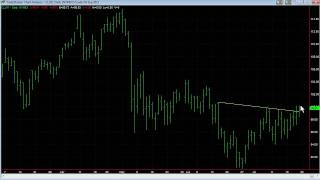 How To Spot Momentum Break-Outs Using Trend Lines