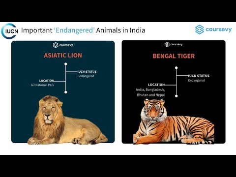 2.5 IUCN Red List - Critically Endangered & Other Threatened Species For UPSC Prelims 2020