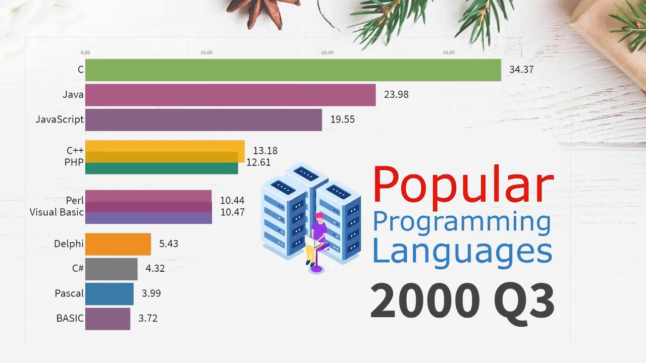 Lịch sử ngôn ngữ lập trình phổ biến nhất từ năm 1965 -2019