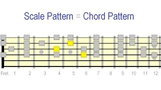 Guitar Chord Vamp Shortcut Patterns