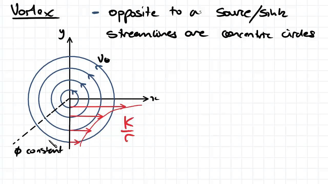 Vortex Fluid Mechanics Youtube Rodin Coil Diagram