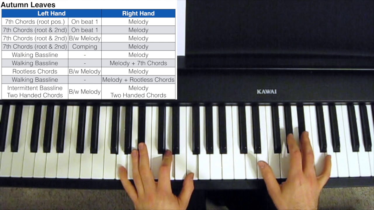 How to Play Jazz Piano - Beginner to Advanced