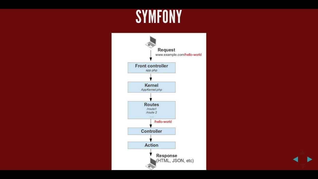 What is Symfony, Symfony, Twig and Doctrine Beginners Tutorial