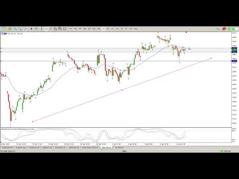 DAX 12 January 2021 Trend Trading Strategy Technical Analysis