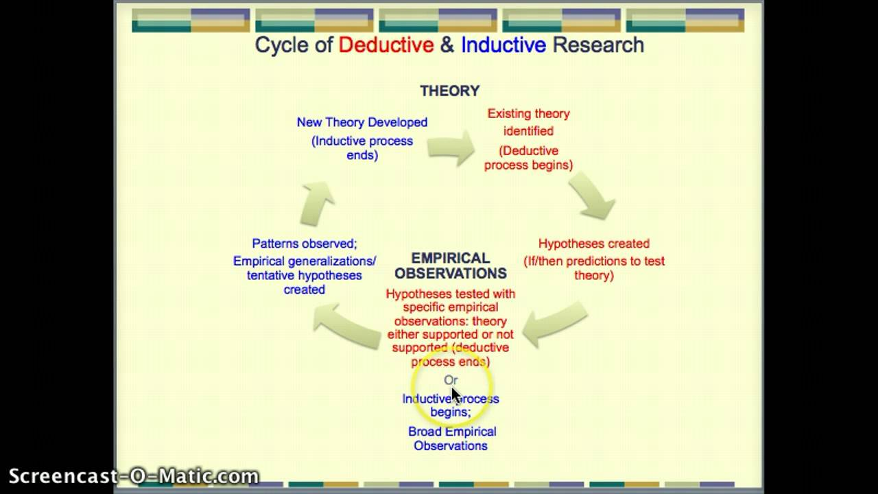 inductive and deductive approaches to research Last updated: november 2016 image: pixabay differences between deductive and inductive approaches to research one of the most important issues in research is the.