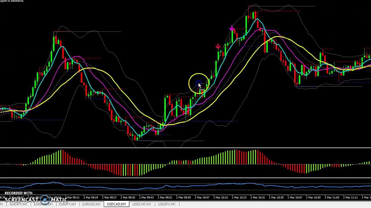 Esempio trading system visual trader