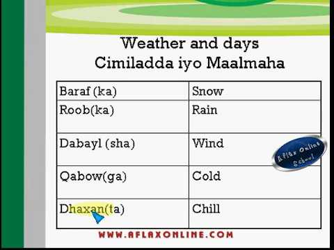 Weather and Days in Somali Language