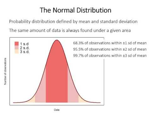 3: Standard error/confidence intervals