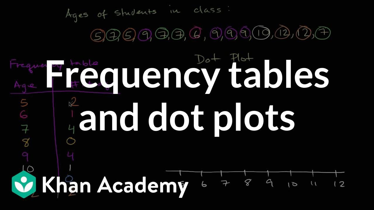 Frequency tables & dot plots (video) | Khan Academy