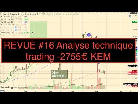 REVUE #16 Analyse technique trading -2755€ KEM 1