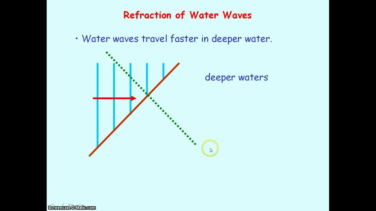 Waves 05 B Refraction Examples Solving Problems Youtube