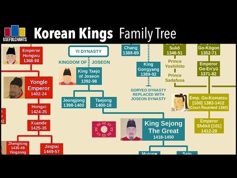 Korean Kings Family Tree
