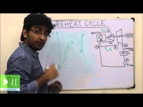 COURSEFAC - Thermodynamics - Reheat Cycle
