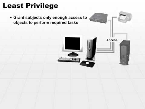 04 Least Privilege