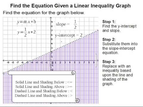 How To Find The Equation Given A Linear Inequality Graph Youtube