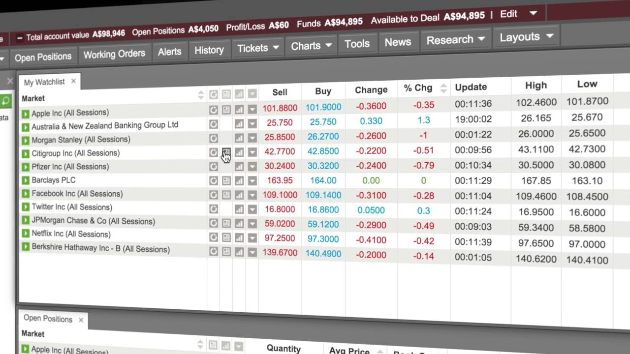 5Best Share Dealing Accounts for UK Trading - UK
