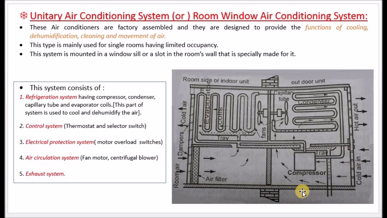Unitary or Window Air Conditioning System - M5.23 - Thermal ... on armstrong packaged rooftop unit schematic, production unit schematic, air handling unit schematic, condensing unit schematic, package unit system, package unit components, package unit operation, package unit installation, package unit photograph, package unit drawings, package unit plan,