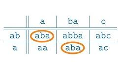 Konkatenation von Sprachen