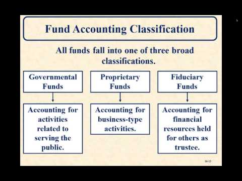 Advanced Accounting - Accounting for State and Local Government