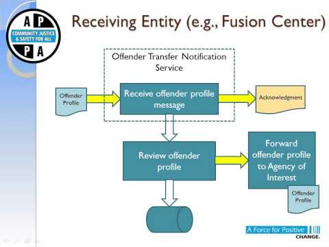 The ICAOS Offender Transfer Notification Service (OTNS)