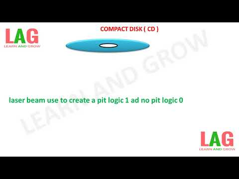 COMPACT DISK ( CD )(हिन्दी )!LEARN AND GROW