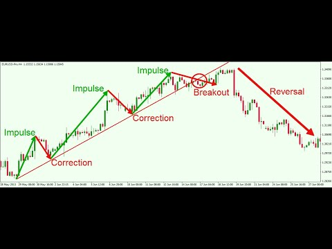 Trend Hunter X Testimonial Review- Probably the Best Forex Trading Automated Software Bot Period!!
