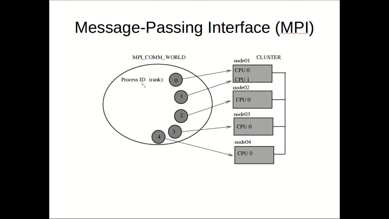 MESSAGE PASSING INTERFACE EPUB