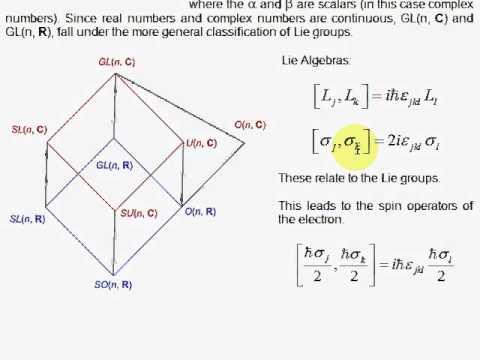 L1. Lie Algebra