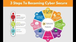 Cybersecurity assessment tool: Cyberator