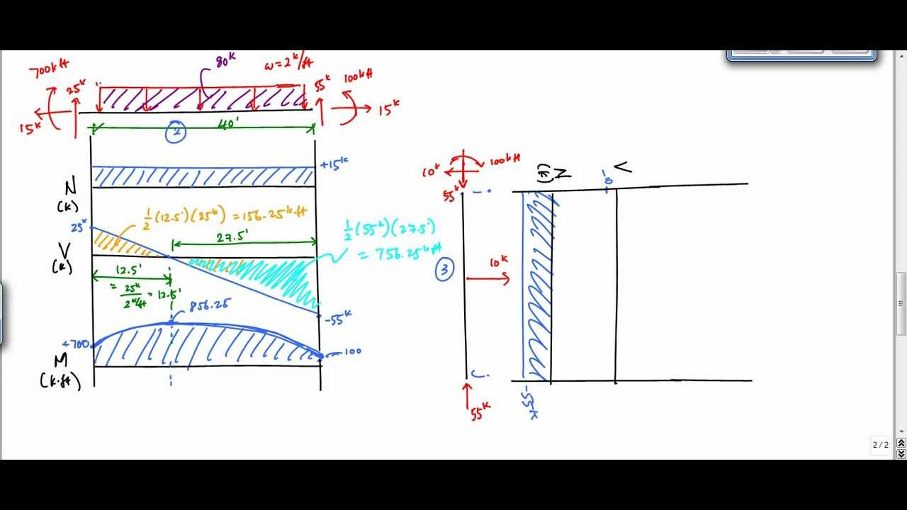 how to draw shear and bending moment diagrams 2006 chevy cobalt starter wiring diagram frame analysis example 2 (part 2) - structural youtube