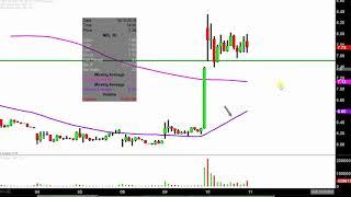 NIO Inc. - NIO Stock Chart Technical Analysis for 10-10-18