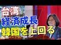 好況の台湾 経済成長は韓国を上回っている 蔡英文総統が宣言