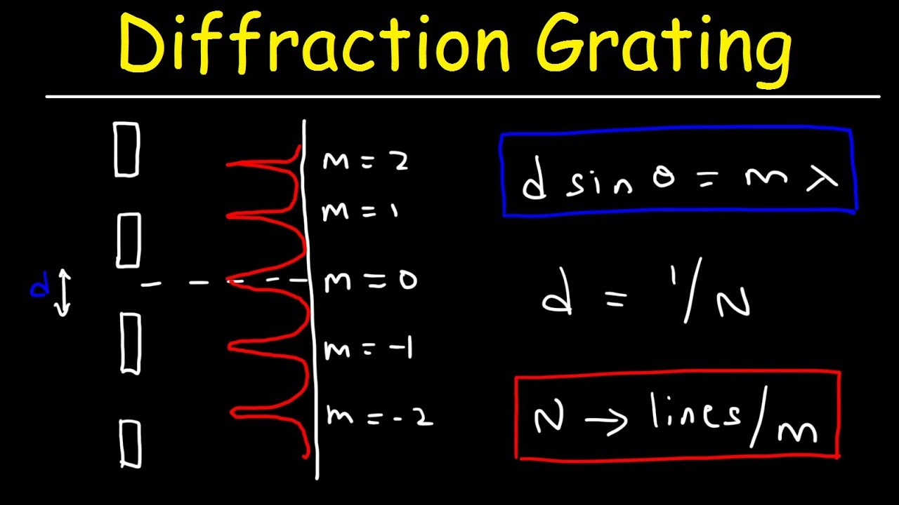 Diffraction Grating Problems - Physics