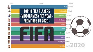 Top 10 FIFA players (videogames) per year - From 1996 to 2020