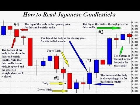 How to analyse candlestick chart- 1 minute candlestick live trading 2017 part-2