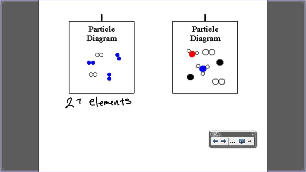 Monaco matter measurement classification of matter monaco matter measurement classification of matter particle diagrams pooptronica Images