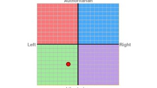 My Political Compass Results