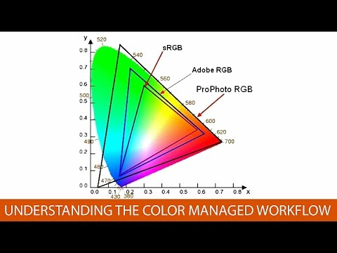 Understanding the Color Managed Workflow