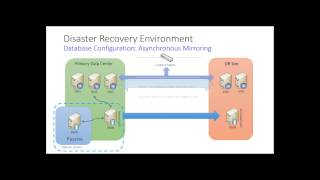 SQL Server Reporting Services Disaster Recovery