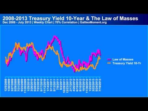 Treasury Yield 10-Year & The Law of Masses