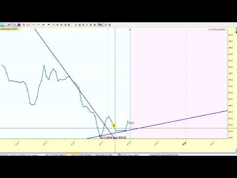 WD Gann Uranium Spot Price 10 & 7 Year Cycle Technical Analysis