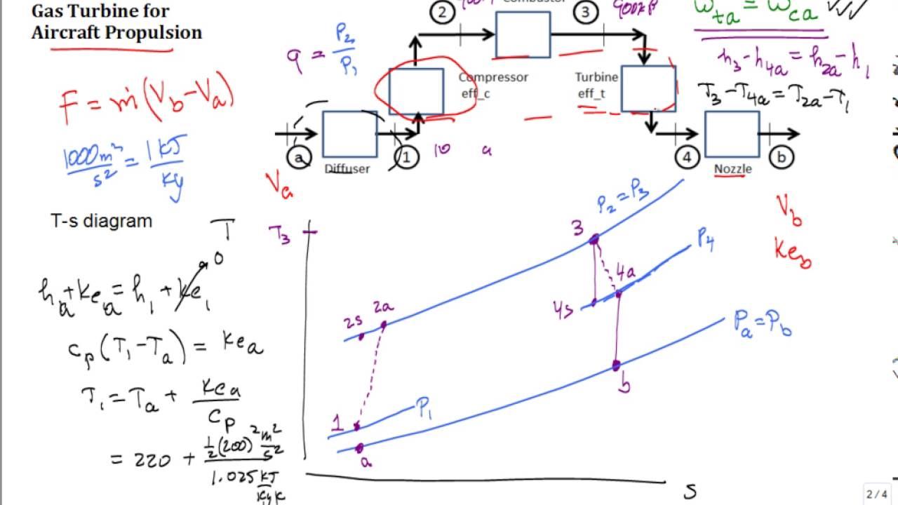 Jet Engine  Air-standard Analysis