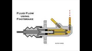Hydraulic Handbrakes Explained