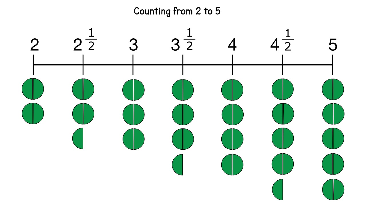 Image result for counting in fractions year 4