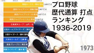 プロ野球 歴代通算打点ランキングの推移 1936 2019 動画でわかる統計 データ