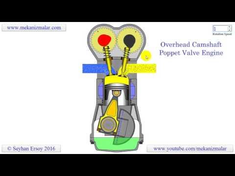 overhead valve overhead camshaft poppet valve engine