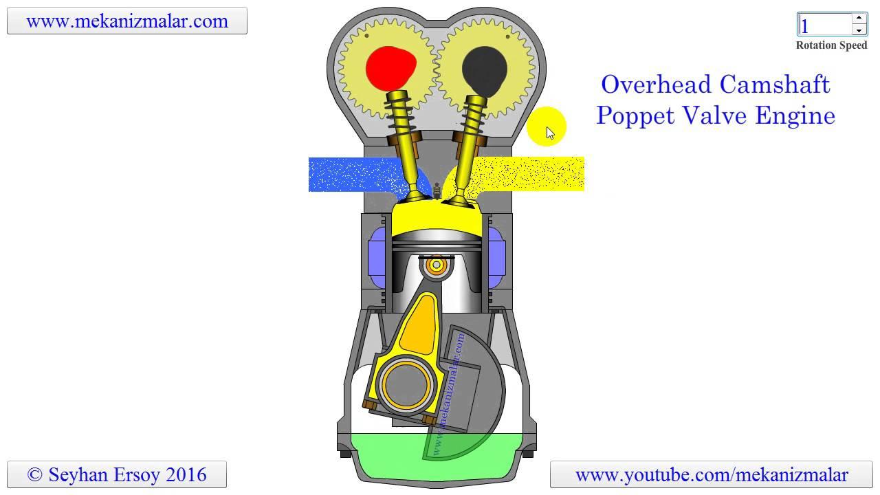 overhead camshaft poppet valve engine - YouTube