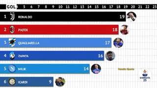 La Corsa Alla Classifica Marcatori Serie A 2018/2019