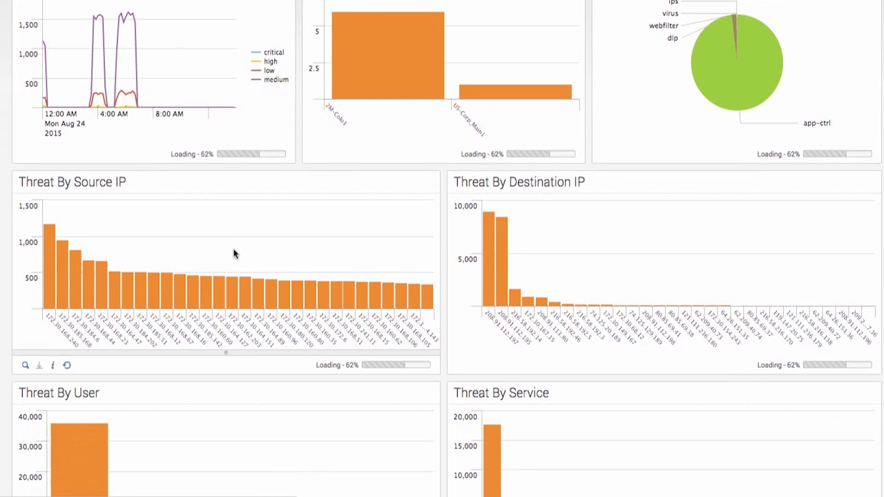 Fortinet FortiGate and Splunk Demo | Network Security Solutions Demo